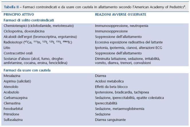 farmaci_controind-allatt